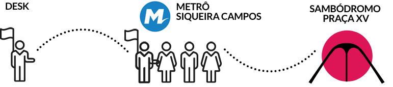 Diagrama ilustra o nosso guia Bookers Angel levando os clientes do nosso desk até o sambódromo de metrô