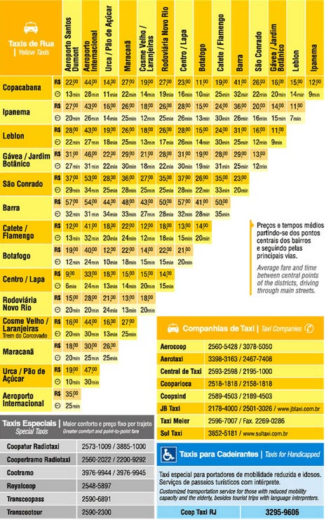 Average fares and time - Rio Yellow Cabs